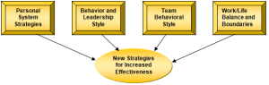New strategies for increased effectiveness