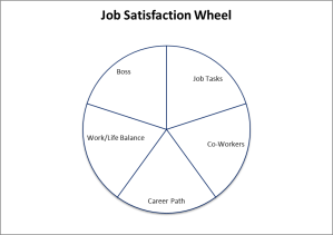 Job Satisfaction Wheel